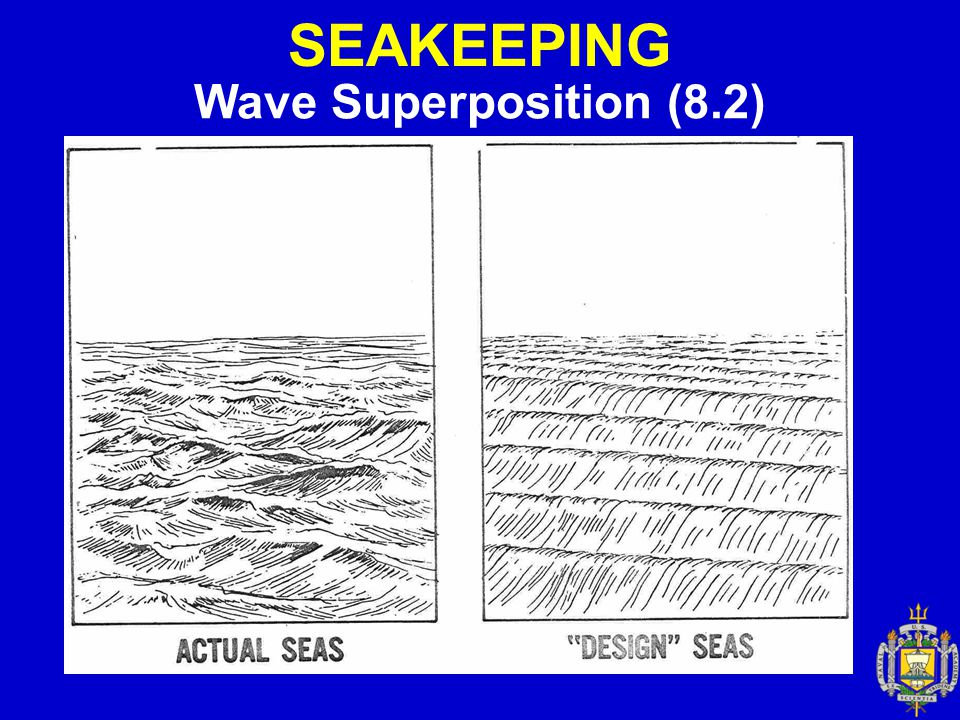 SEAKEEPING Wave Superposition (8.2)