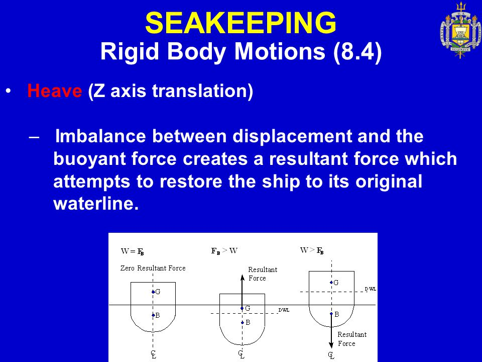 SEAKEEPING Rigid Body Motions (8.4) Heave (Z axis translation)