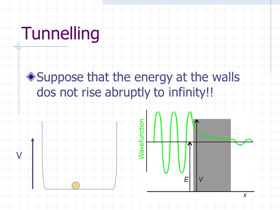 Tunnelling Suppose that the energy at the walls dos not rise abruptly to infinity!!