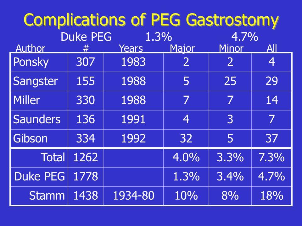 Complications of PEG Gastrostomy