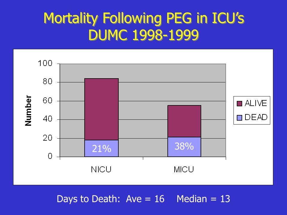 Mortality Following PEG in ICU's DUMC 1998-1999