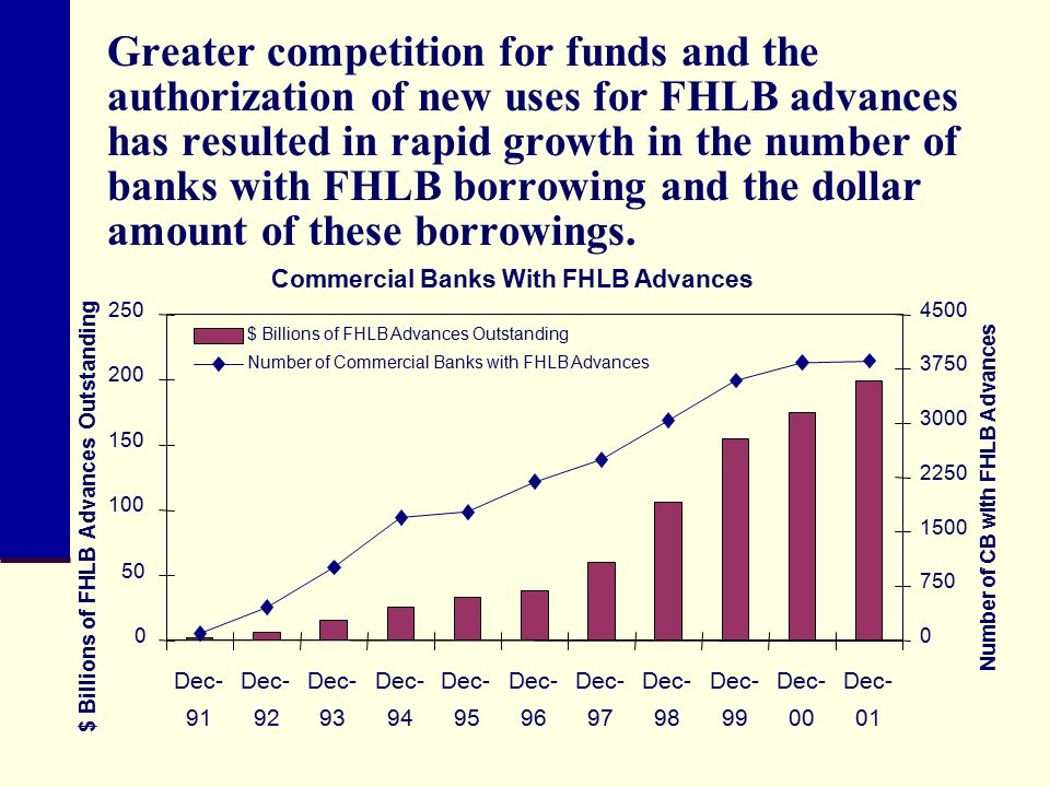 Greater competition for funds and the authorization of new uses for FHLB advances has resulted in rapid growth in the number of banks with FHLB borrowing and the dollar amount of these borrowings.
