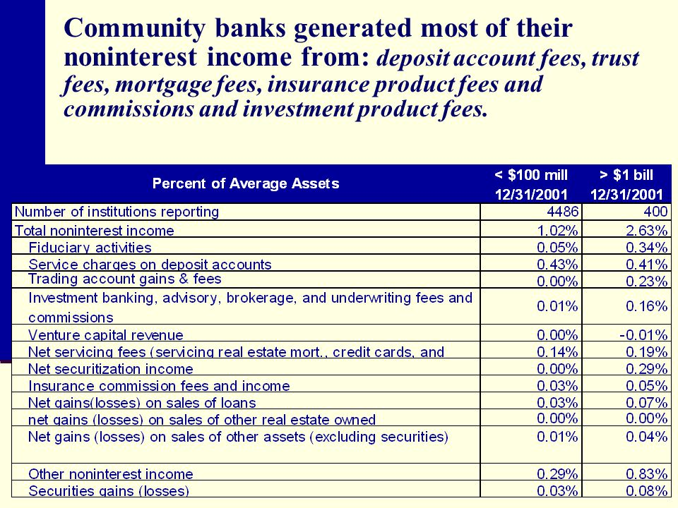 Community banks generated most of their noninterest income from: deposit account fees, trust fees, mortgage fees, insurance product fees and commissions and investment product fees.
