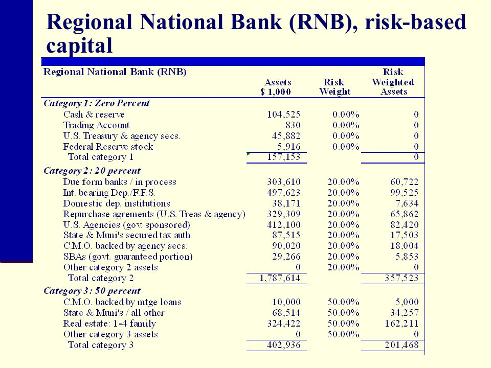 Regional National Bank (RNB), risk-based capital
