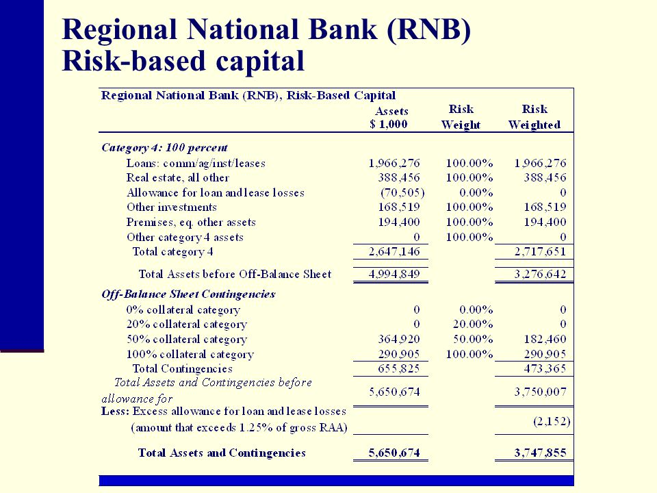 Regional National Bank (RNB) Risk-based capital