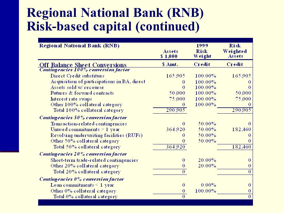 Regional National Bank (RNB) Risk-based capital (continued)