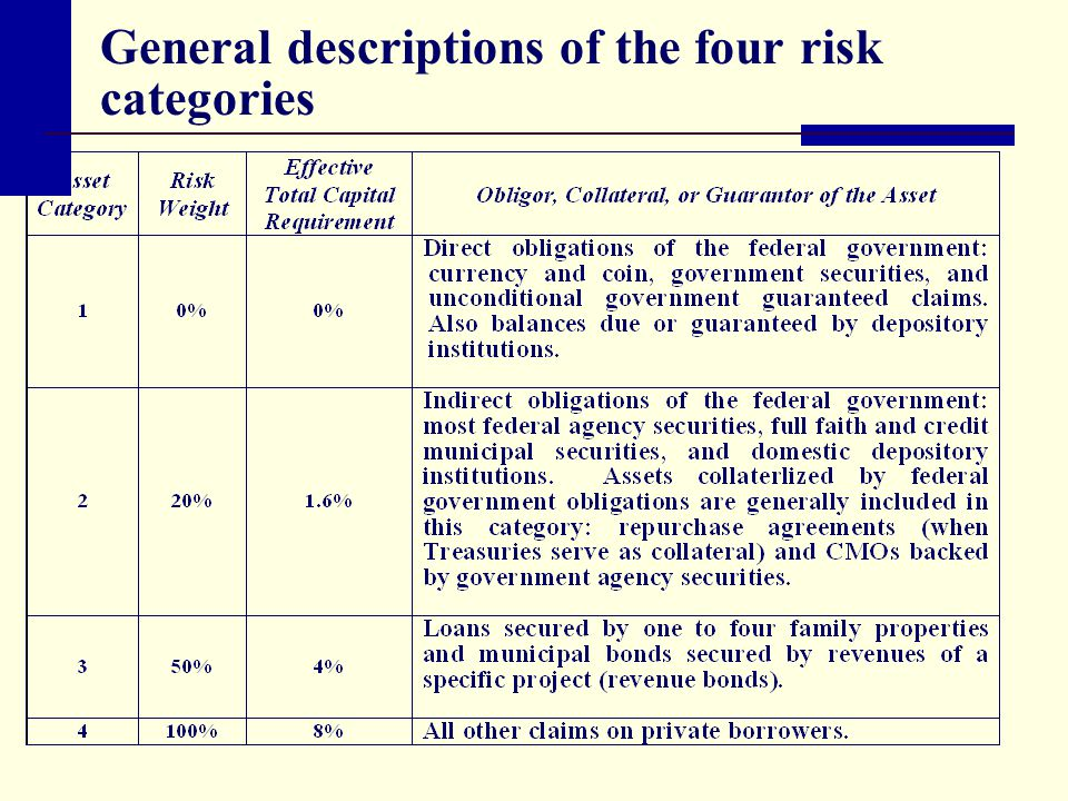 General descriptions of the four risk categories