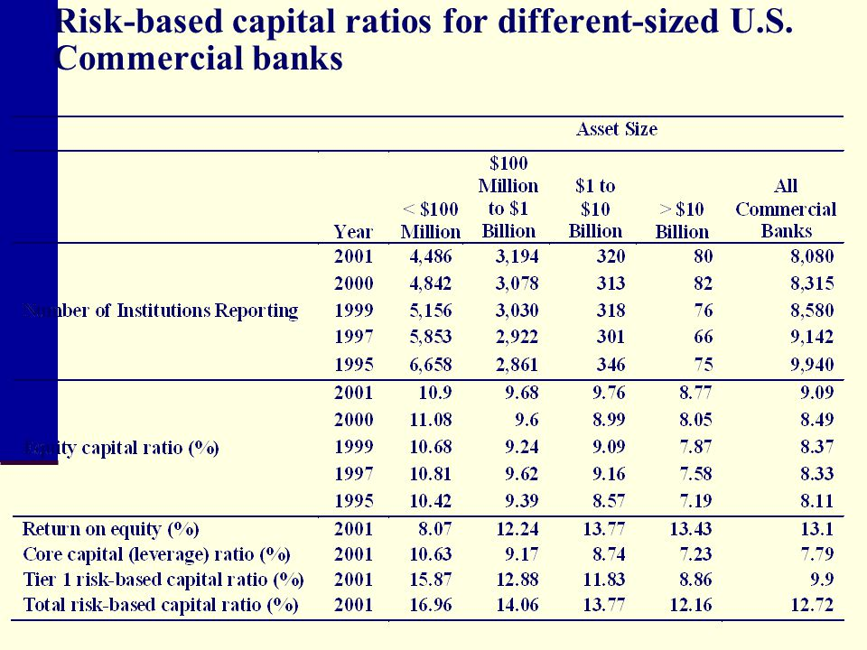 Risk-based capital ratios for different-sized U.S. Commercial banks