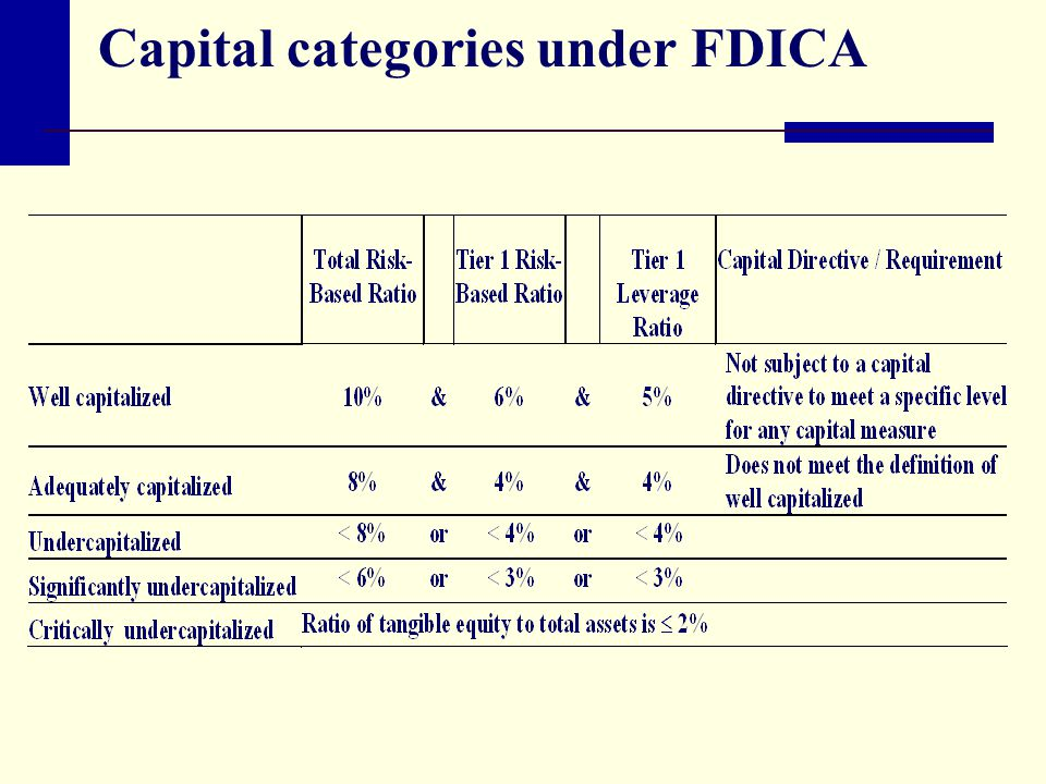 Capital categories under FDICA