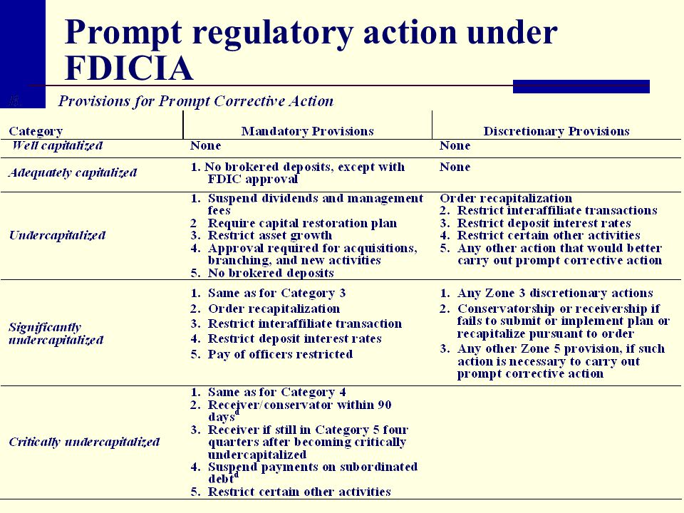 Prompt regulatory action under FDICIA
