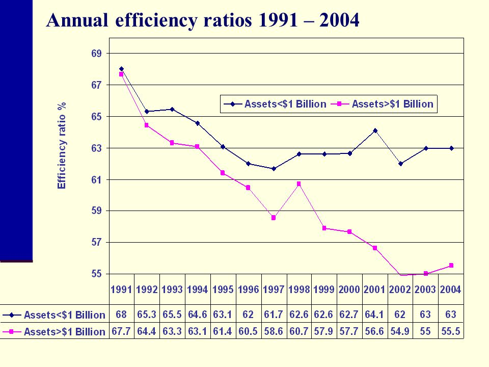 Annual efficiency ratios 1991 – 2004