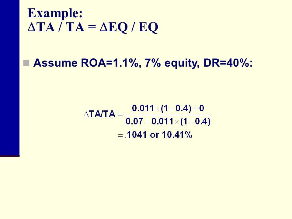 Example: TA / TA = EQ / EQ