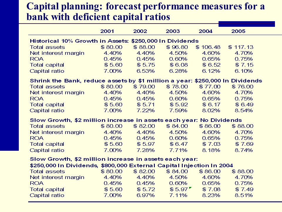 Capital planning: forecast performance measures for a bank with deficient capital ratios