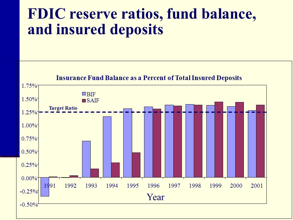 FDIC reserve ratios, fund balance, and insured deposits