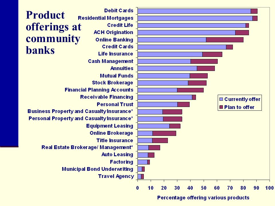 Product offerings at community banks