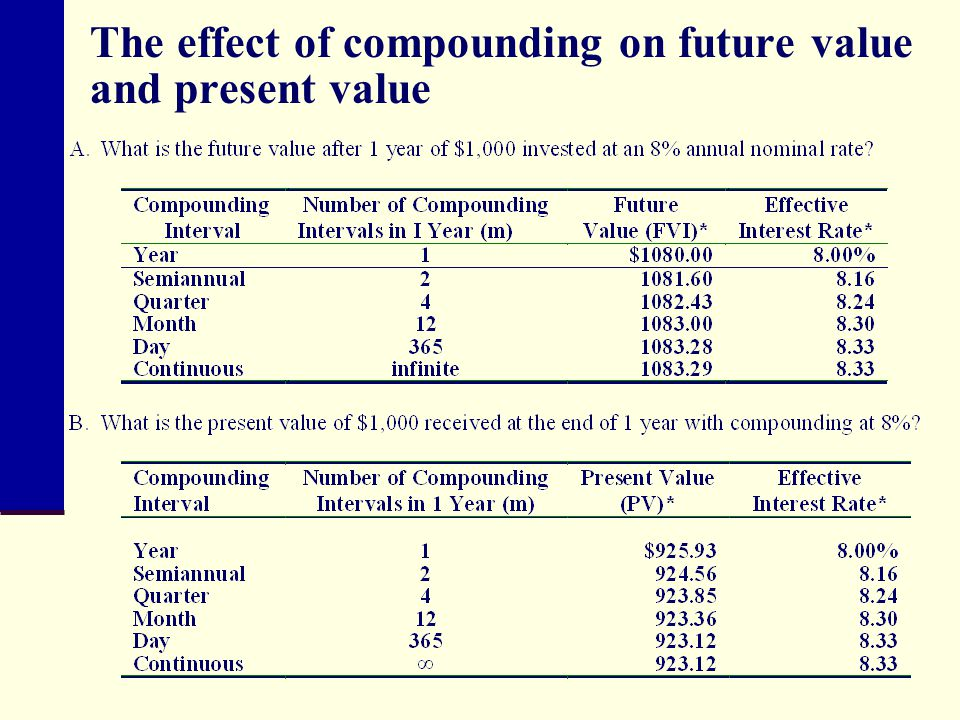 The effect of compounding on future value and present value