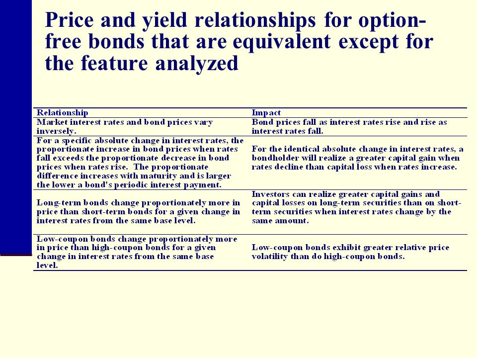 Price and yield relationships for option-free bonds that are equivalent except for the feature analyzed