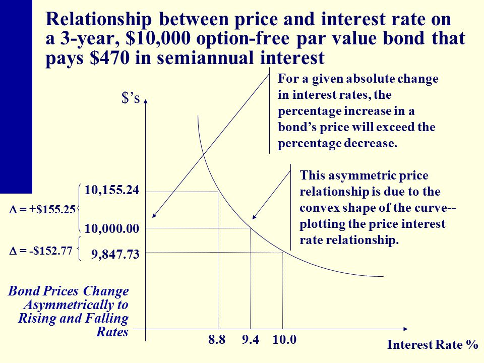 Relationship between price and interest rate on a 3-year, $10,000 option-free par value bond that pays $470 in semiannual interest