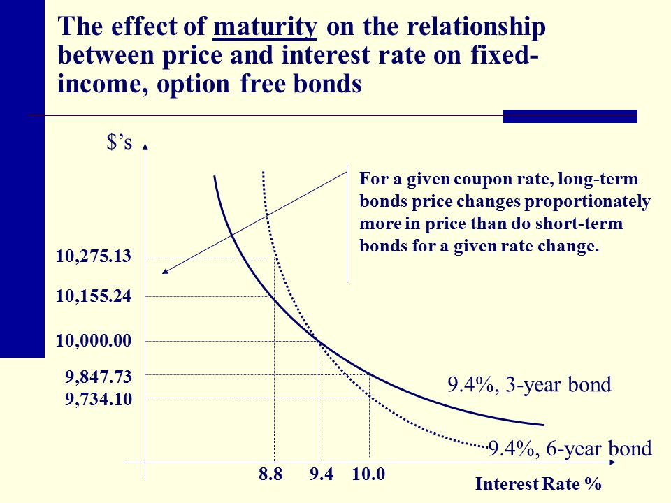 The effect of maturity on the relationship between price and interest rate on fixed-income, option free bonds