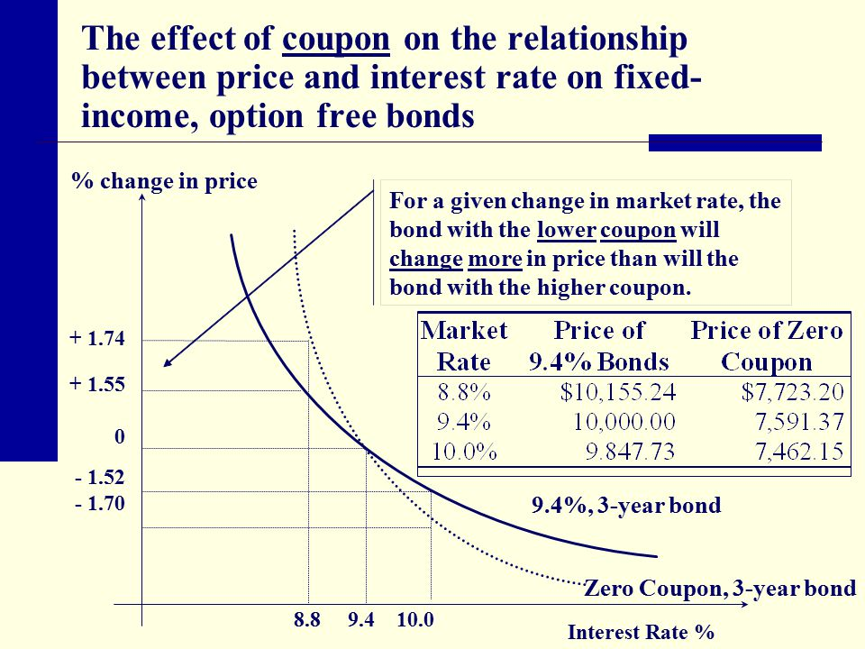 The effect of coupon on the relationship between price and interest rate on fixed-income, option free bonds