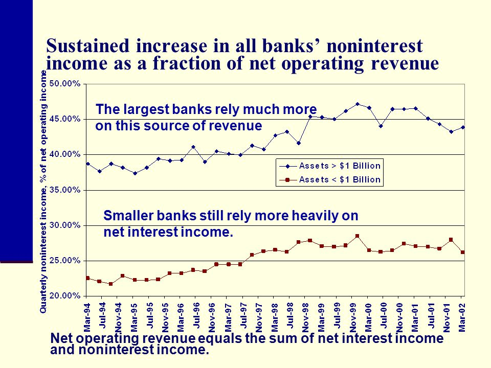 Sustained increase in all banks' noninterest income as a fraction of net operating revenue