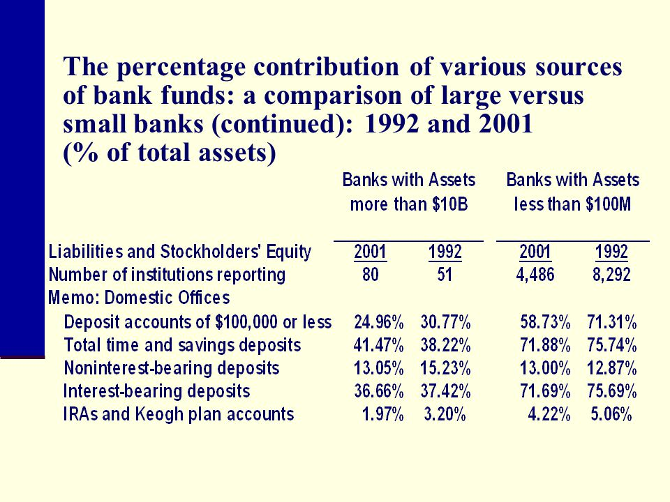 The percentage contribution of various sources of bank funds: a comparison of large versus small banks (continued): 1992 and 2001 (% of total assets)