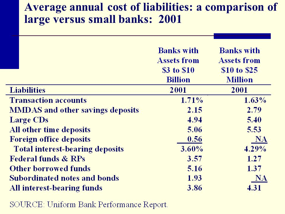 Average annual cost of liabilities: a comparison of large versus small banks: 2001
