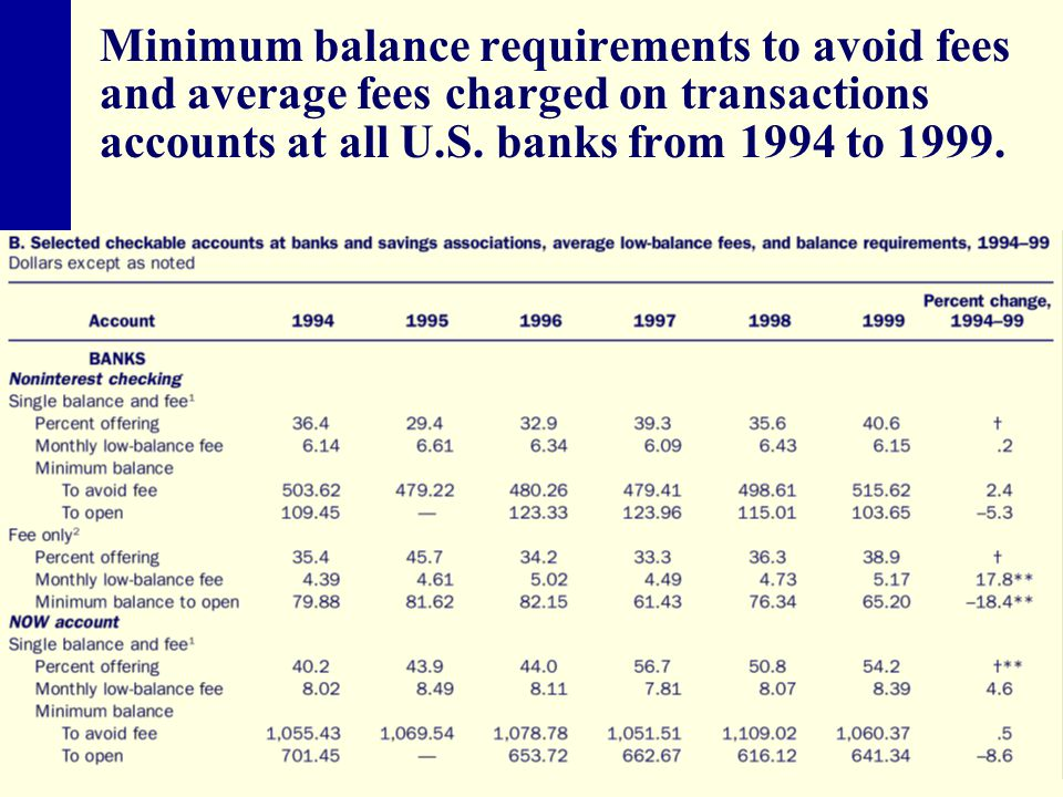Minimum balance requirements to avoid fees and average fees charged on transactions accounts at all U.S.
