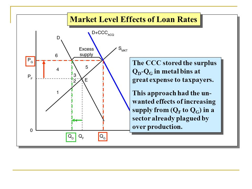 Market Level Effects of Loan Rates