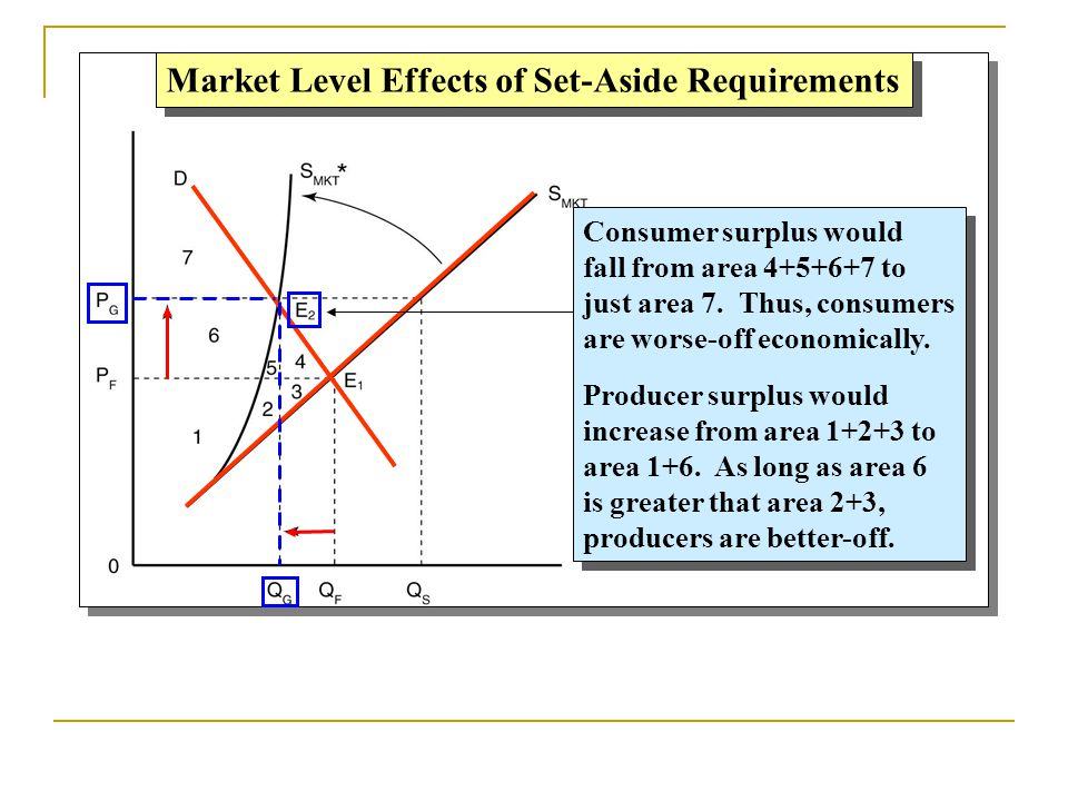 Market Level Effects of Set-Aside Requirements