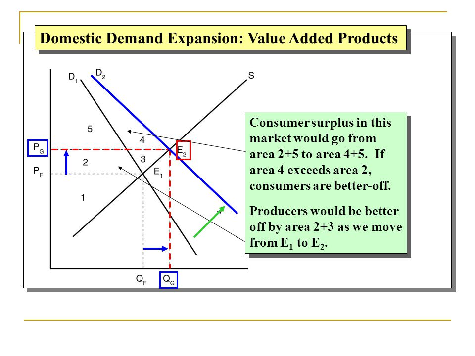 Domestic Demand Expansion: Value Added Products