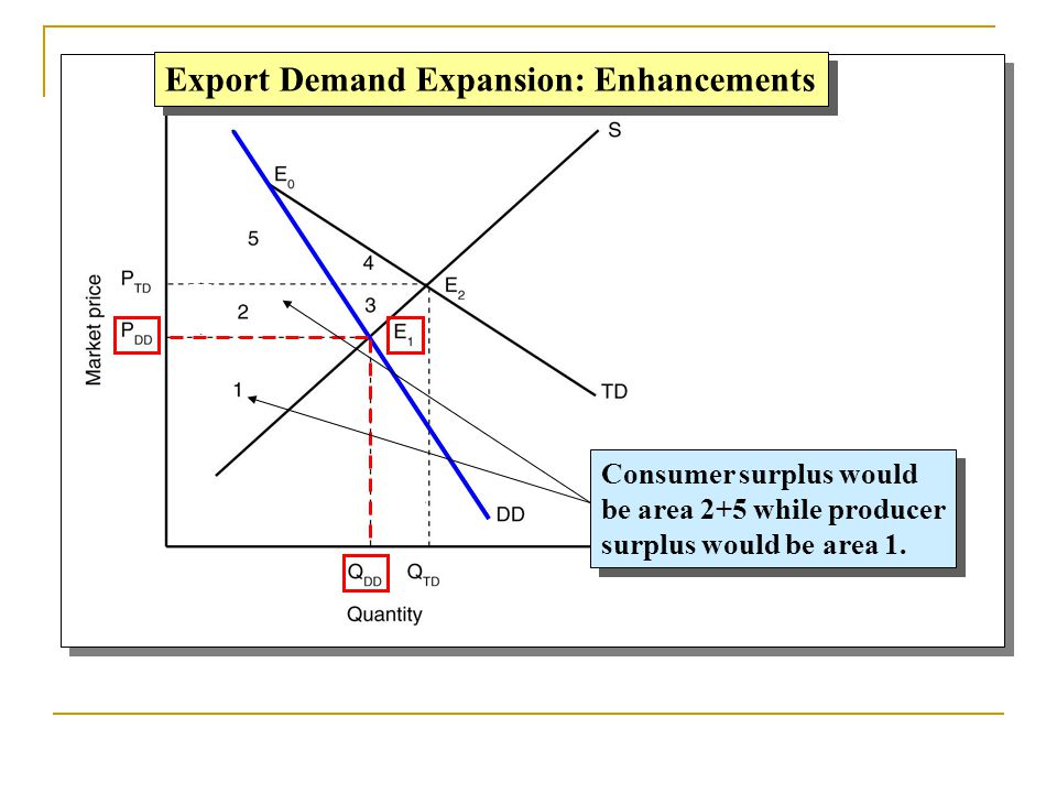 Export Demand Expansion: Enhancements