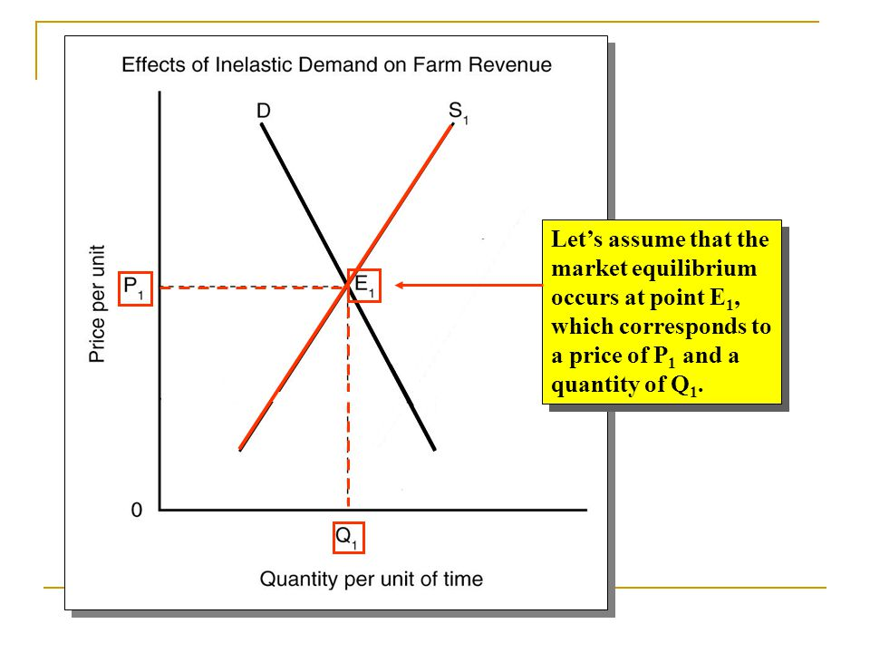 Let's assume that the market equilibrium. occurs at point E1, which corresponds to. a price of P1 and a.