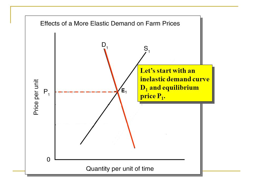 inelastic demand curve D1 and equilibrium price P1.