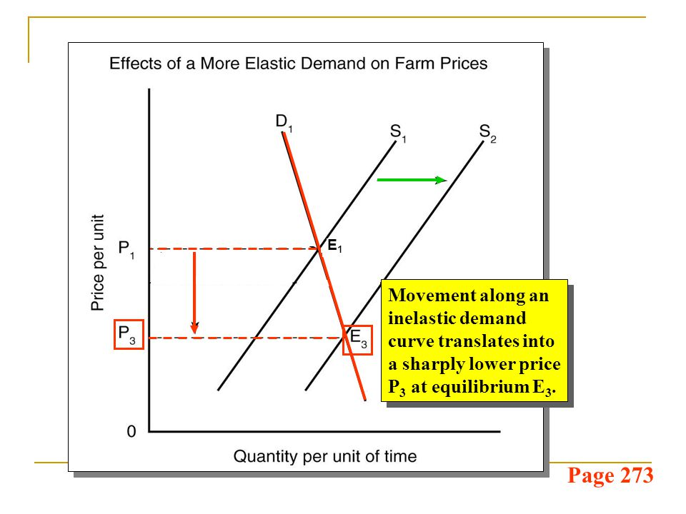 Page 273 Movement along an inelastic demand curve translates into