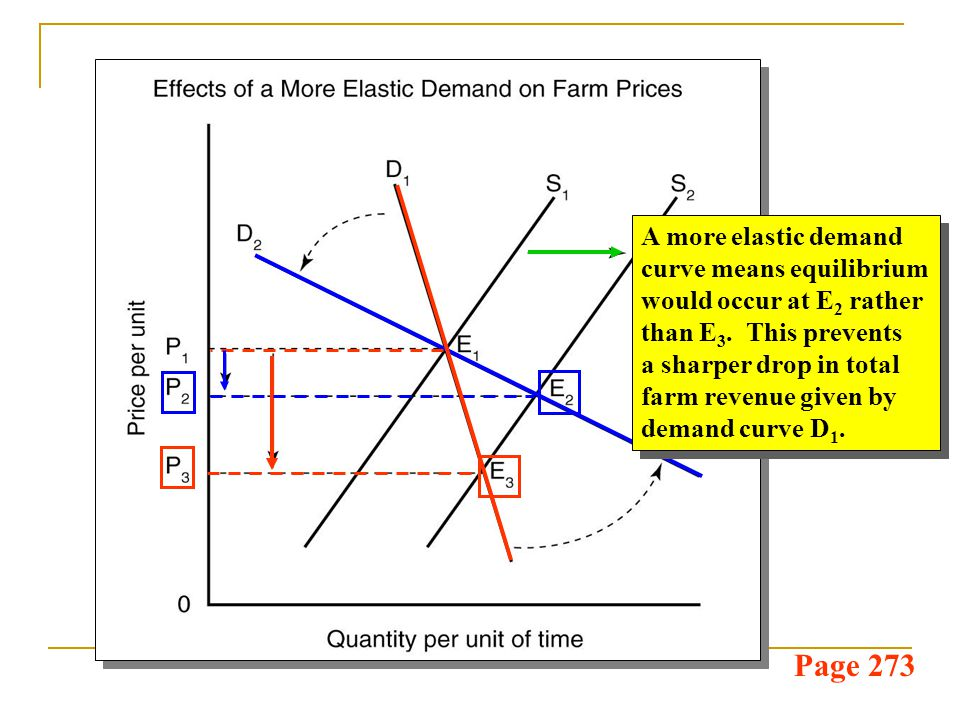 Page 273 A more elastic demand curve means equilibrium