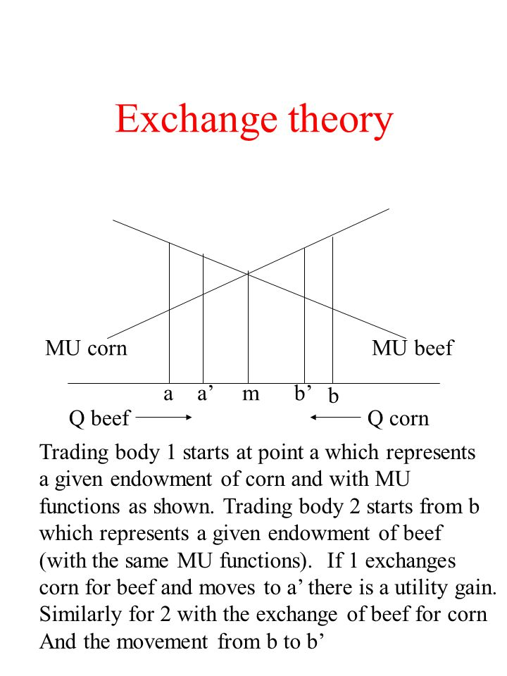Exchange theory MU corn MU beef a a' m b' b Q beef Q corn