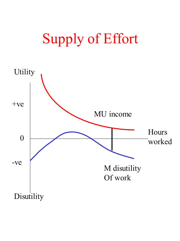 Supply of Effort Utility +ve MU income Hours worked -ve M disutility