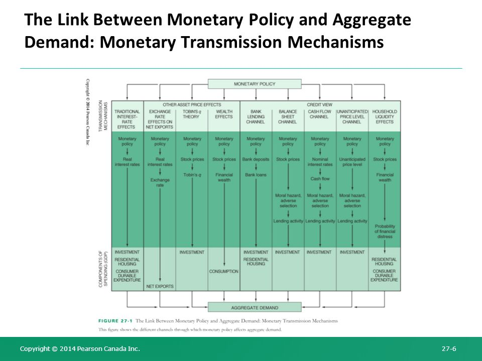 The Link Between Monetary Policy and Aggregate Demand: Monetary Transmission Mechanisms