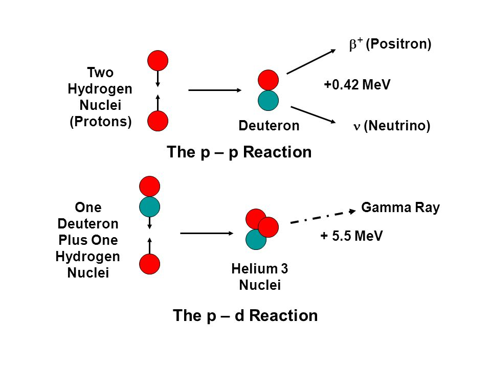 Two Hydrogen Nuclei (Protons) One Deuteron Plus One Hydrogen Nuclei