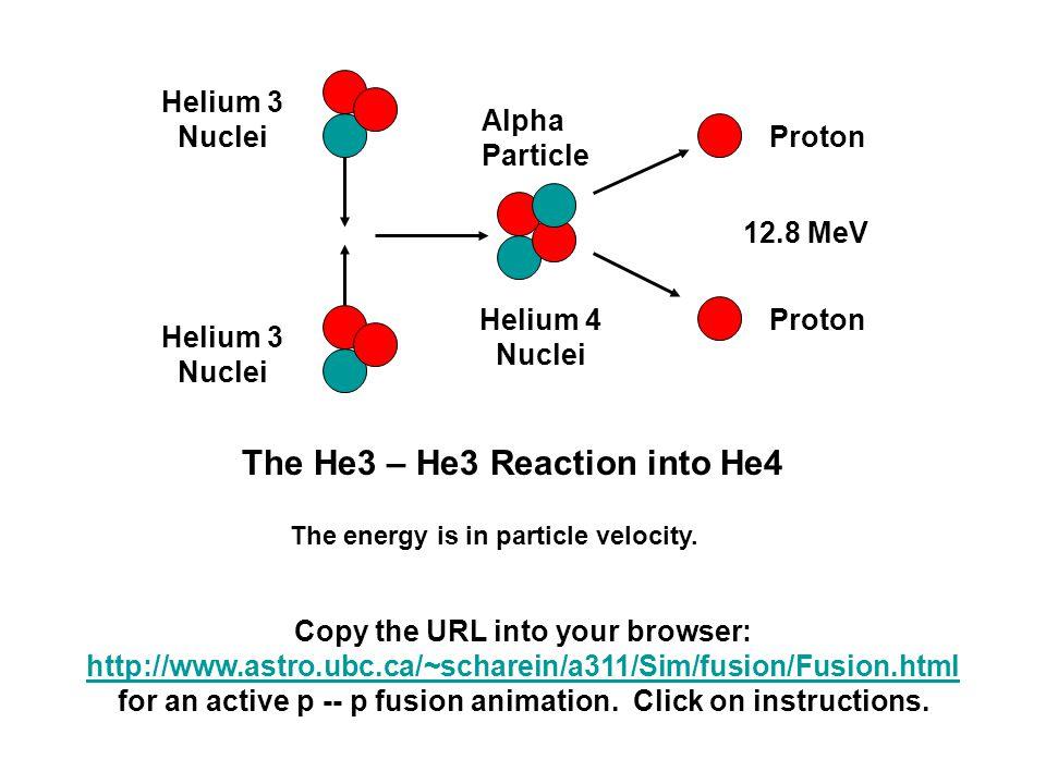 The He3 – He3 Reaction into He4