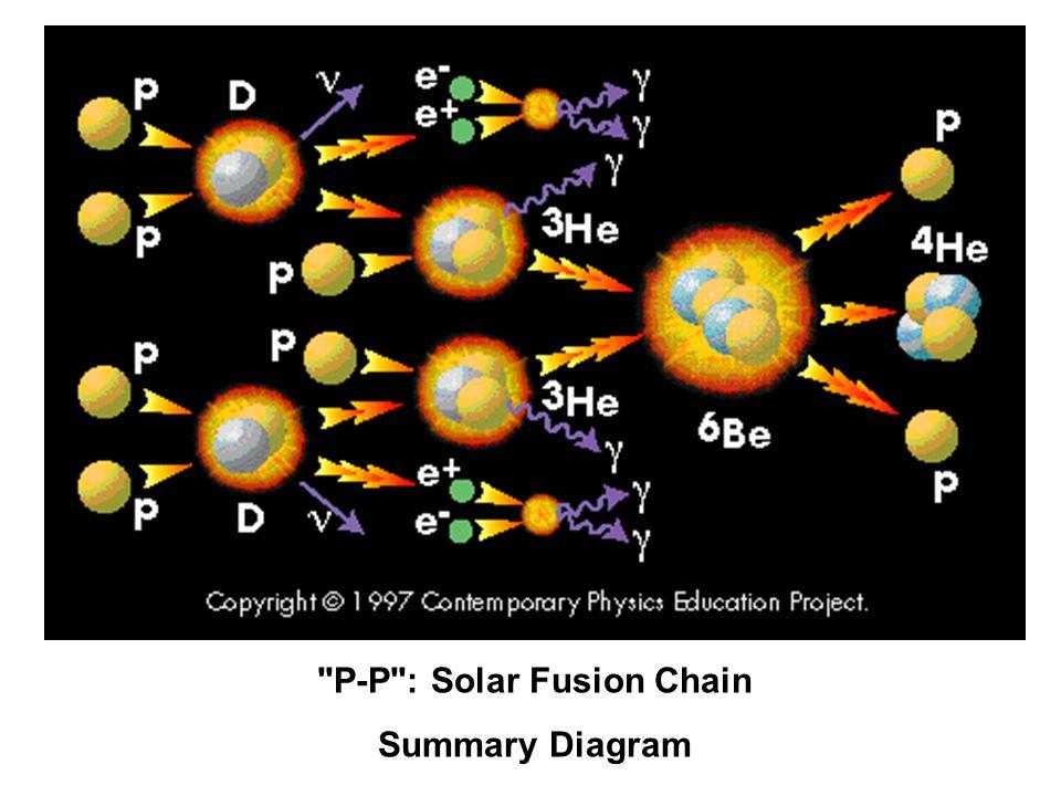 P-P : Solar Fusion Chain