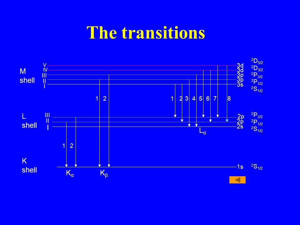 The transitions M shell L shell Ⅰ Lα K shell Kα Kβ 2D5/2 2D3/2 2P3/2