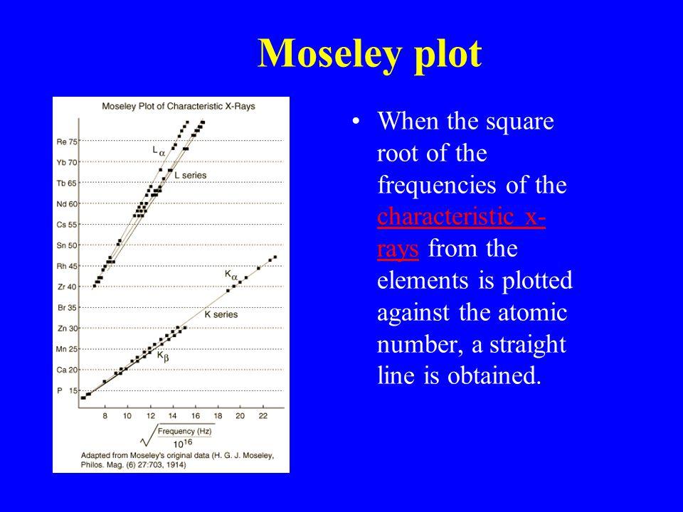 Moseley plot