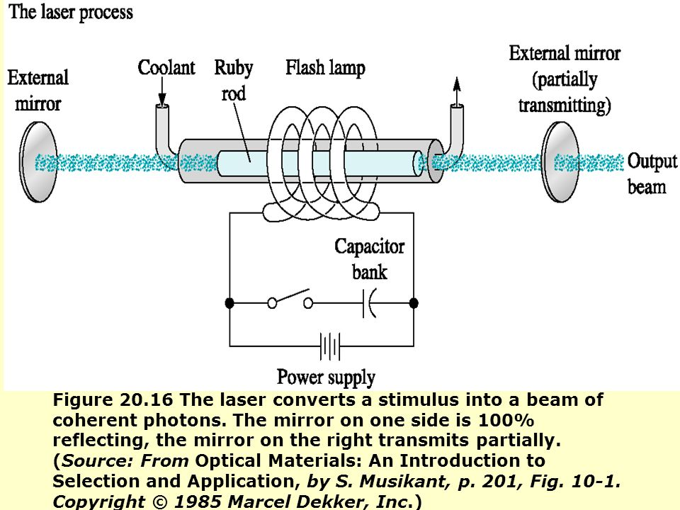 Figure 20.16 The laser converts a stimulus into a beam of coherent photons.