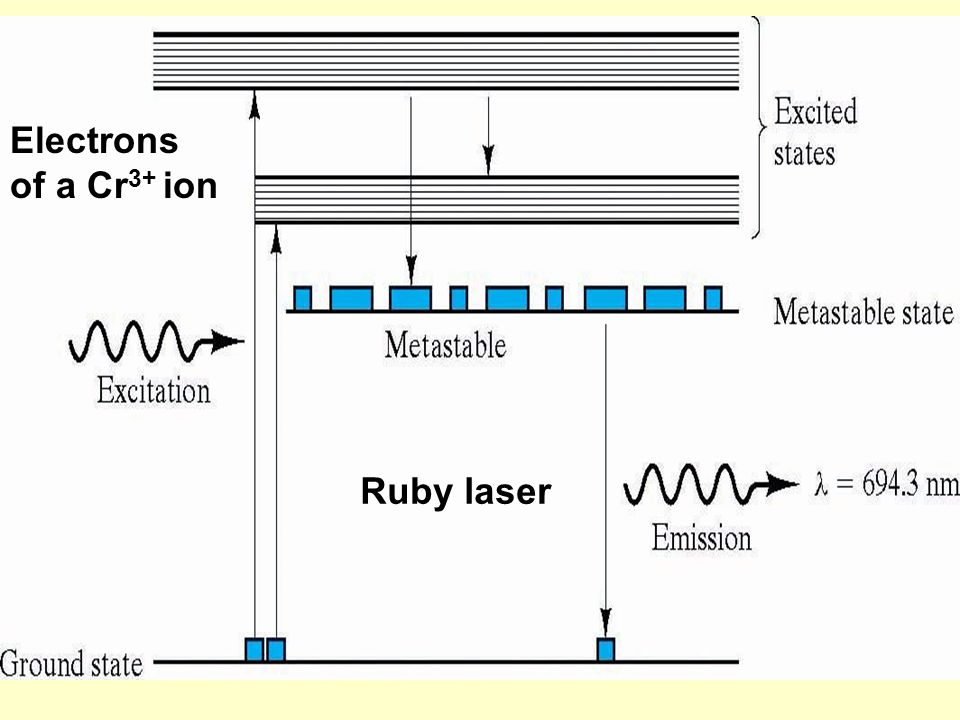 Electrons of a Cr3+ ion Ruby laser
