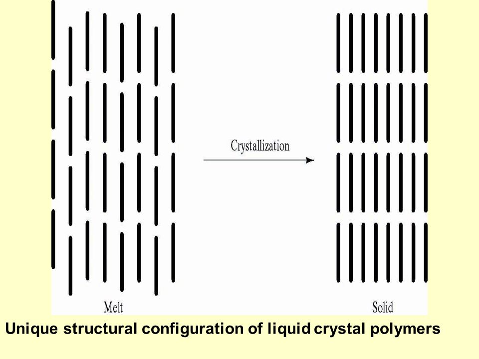 Unique structural configuration of liquid crystal polymers