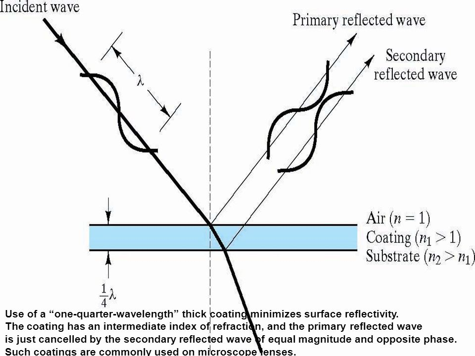 Use of a one-quarter-wavelength thick coating minimizes surface reflectivity.