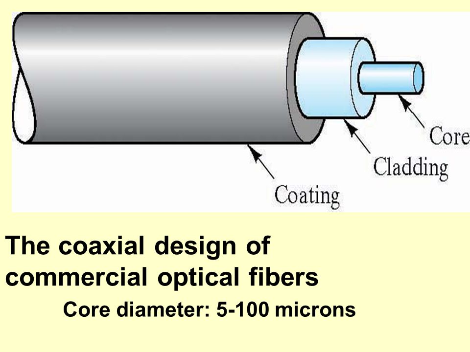 commercial optical fibers
