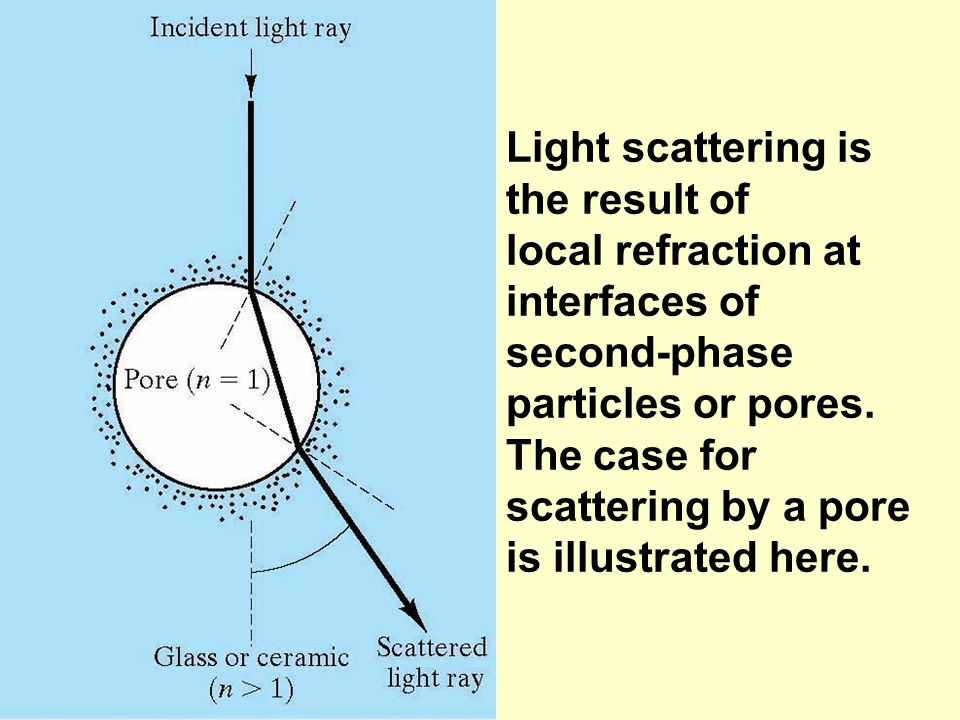 Light scattering is the result of